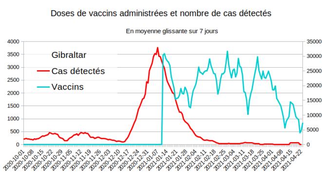Fig.5 - Vaccination et nouveaux cas à Gibraltar © Enzo Lolo d'après les données d'OurWorldInData