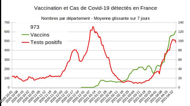 Fig.15 - Vaccination et nouveaux cas en Guyane © Enzo Lolo d'après Santé Publique France