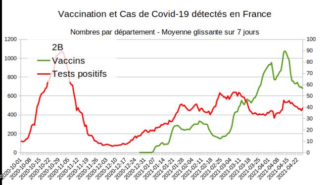 Fig.12 - Vaccination et nouveaux cas en Haute Corse © Enzo Lolo d'après Santé Publique France