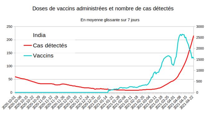 Fig.16 - Vaccination et nouveaux cas en Inde © Enzo Lolo d'après les données d'OurWorldInData