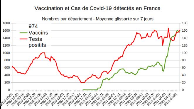 Fig.13 - Vaccination et nouveaux cas à la Réunion © Enzo Lolo d'après Santé Publique France