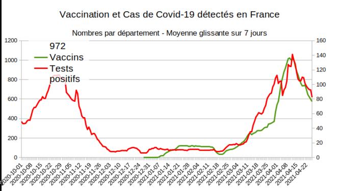 Fig.10 - Vaccination et nouveaux cas à la Martinique © Enzo Lolo d'après Santé Publique France