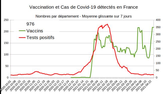 Fig.14 - Vaccination et nouveaux cas à Mayotte © Enzo Lolo d'après Santé Publique France