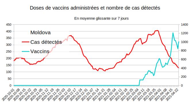 Fig.8 - Vaccination et nouveaux cas en Moldavie © Enzo Lolo d'après les données d'OurWorldInData