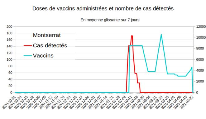 Fig.7 - Vaccination et nouveaux cas à Montserrat © Enzo Lolo d'après les données d'OurWorldInData