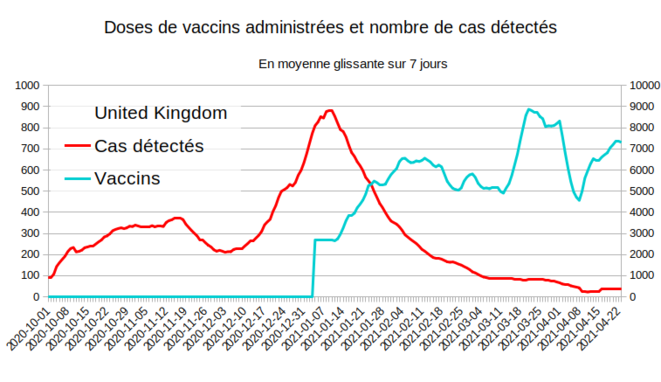 Fig.4 - Vaccination et Cas détectés au Royaume-Uni © Enzo Lolo d'après les données d'OurWorldInData