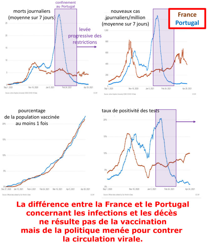 France vs Protugal © Alan Emrey avec données de Our World in Data