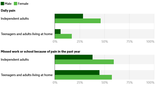 Les adultes indépendants ont rempli eux-mêmes l'enquête, et les participants vivant à domicile l'ont remplie aux côtés de leurs parents ou de leurs soignants. © Chart: Jaclyn Jeffrey-Wilensky Source: Failla et al. Get the data - Spectrum