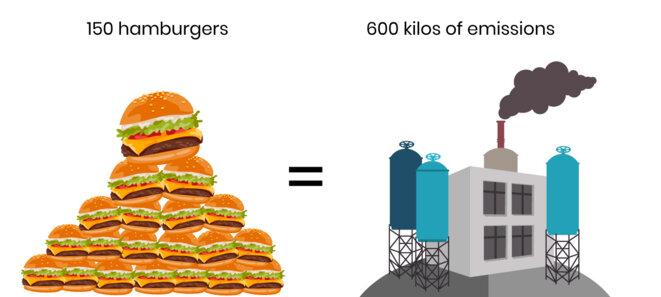 150 hamburgers = 600 kilos d'émissions © Gilles Berdugo