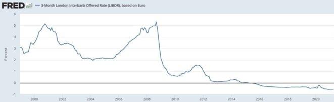 3-Month Libor, based on Euro