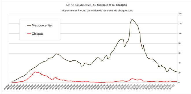 Fig.3 - Nombre de cas de Covid au Chiapas et au Mexique © Enzo Lolo, d'après les données du gouvernement mexicain. Source : https://github.com/mariorz/covid19-mx-time-series/commits?author=mariorz