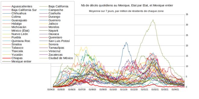 Fig.2 - Courbe des décès dûs au Covid-19 au Mexique © Enzo Lolo, d'après les données du gouvernement mexicain. Source : https://github.com/mariorz/covid19-mx-time-series/commits?author=mariorz