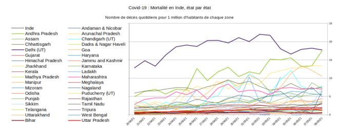 Fig.11 - Mortalité du Covid-19 en Inde, état par état © Enzo Lolo, d'après les données du gouvernement indien. Source : https://www.mohfw.gov.in/