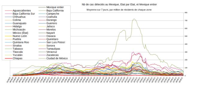 Fig.1 - Nombre de cas de Covid au Chiapas et dans les autres états du Mexique © Enzo Lolo, d'après les données du gouvernement mexicain. Source : https://github.com/mariorz/covid19-mx-time-series/commits?author=mariorz