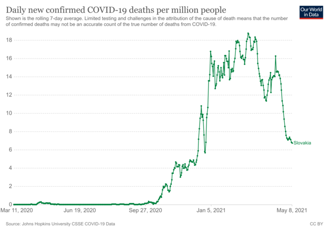 Fig.10 - Mortalité du Covid-19 en Slovaquie © OurWorldInData.org