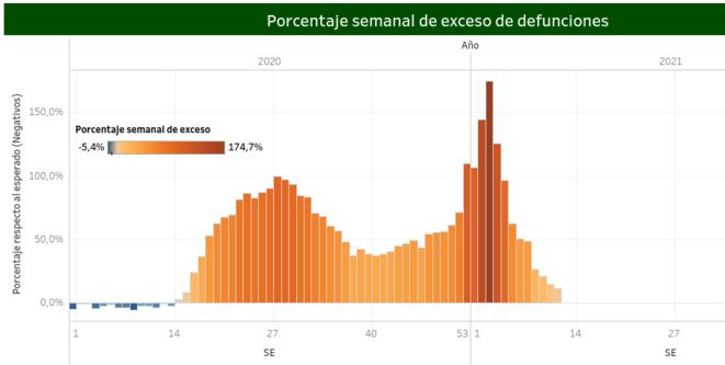 Fig.6 - Surmortalité toutes causes au Mexique © https://coronavirus.gob.mx/exceso-de-mortalidad-en-mexico/