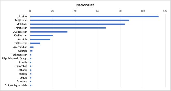 Répartition par nationalité des personnes séropositives étrangères prises en charge par Contrôle des patients © Daniel Mathieu