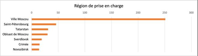Répartition par région des personnes séropositives étrangères prises en charge par Contrôle des patients © Daniel Mathieu