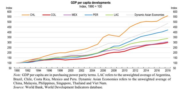 PIB par habitant en parité de pouvoir d'achat dans quelques pays de l'OCDE. © OCDE