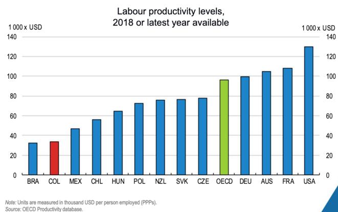 Niveaux de productivité dans l'OCDE © OCDE