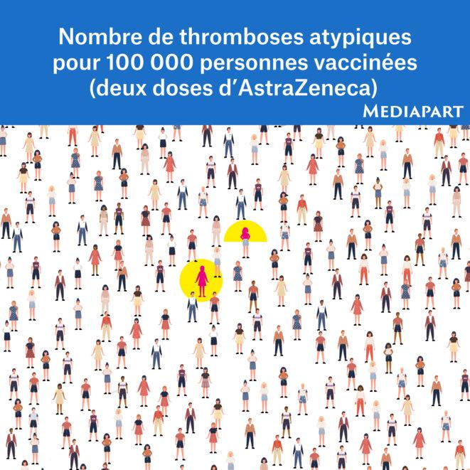 balance-thromboses
