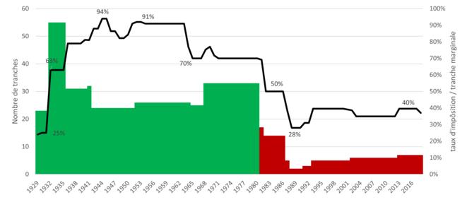 Vert : période pré-Reagan. Rouge : période Reagan et post Reagan © H. Sabbah