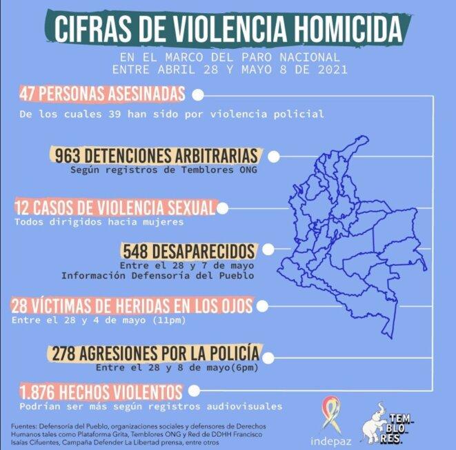 Bilan de la répression en Colombie depuis le 28 avril par les ONG Temblores et Indepaz © Temblores et Indepaz