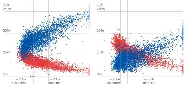 PP en bleu, PSOE en rouge