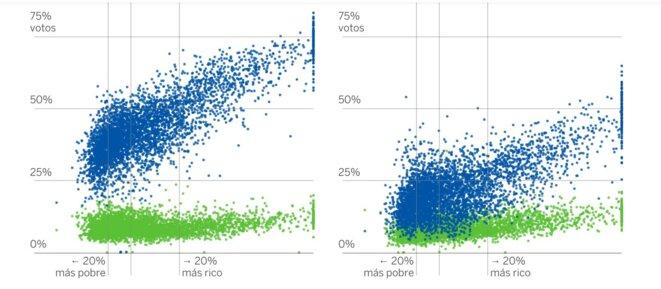 PP en bleu, Vox en vert