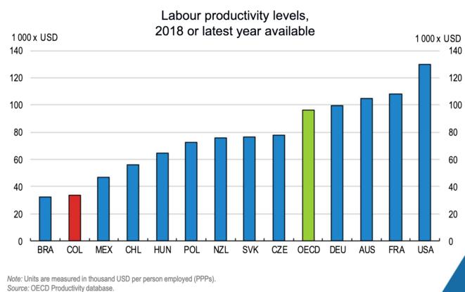 Niveles de productividad en la OCDE. © OCDE