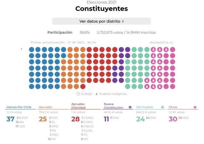 Composition de sièges dan la Convension Constitutionelle actualisée au 17/05/2021 à 00H54 © revistadefrente.cl
