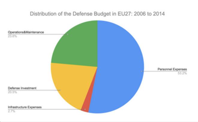Répartition du budget de la défense des Etats de l'UE de 2006 à 2014 (hors Danemark). En vert, la part dédiée aux frais d'exploitation et d'entretien. © Lighthouse Reports