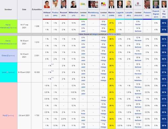 sondages-2022-wiki-v3