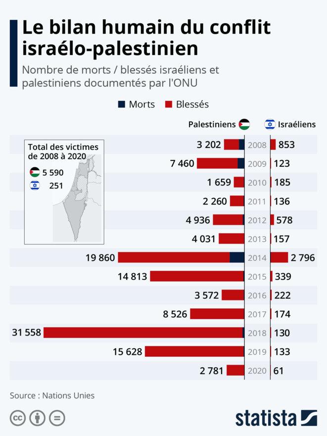 bilan conflit israélo-palestinien de 2008 à 2020. © Statista