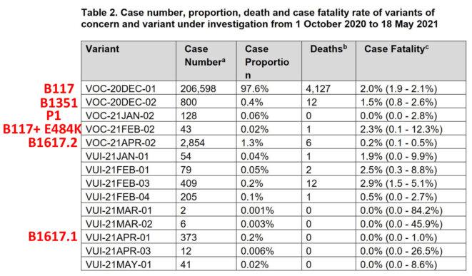 Nombre de cas par variant au Royaume-Uni depuis Octobre 2020 © PHE