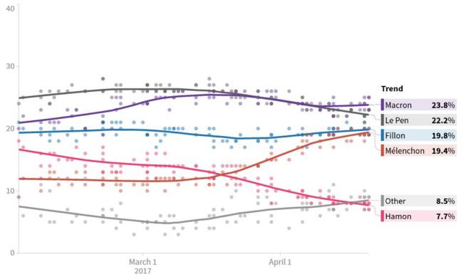 Compilation des sondages d'intention de vote au premier tour de la présidentielle 2017 - février à avril 2017 - @huffingtonpost