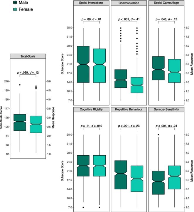Comprehensive Autistic Trait Inventory (CATI)
