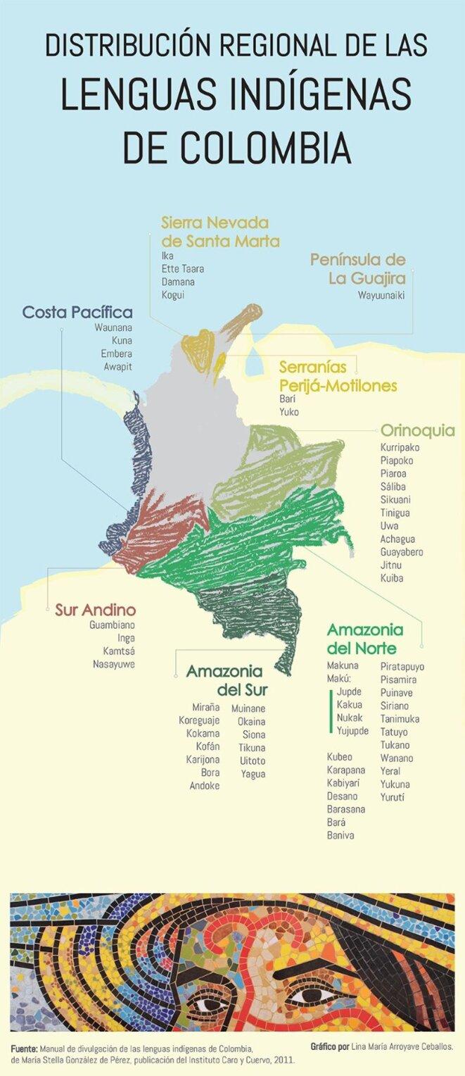 Carte de la répartition régionale des communautés indigènes en Colombie.