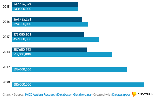 © Chart: Source: IACC Autism Research Database Get the data Created with Datawrapper Spectrum News