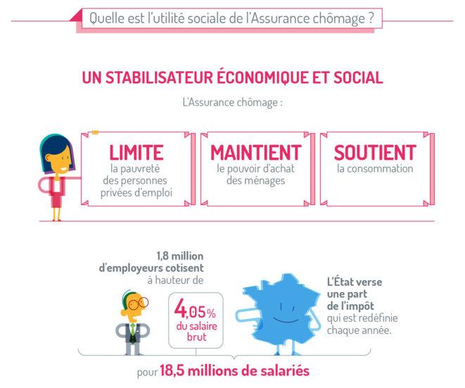 Utilité sociale de l'Assurance Chômage © Unedic