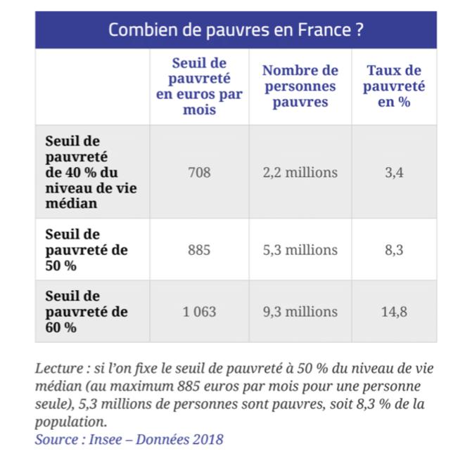 Le taux de pauvreté. © Observatoire des inégalités