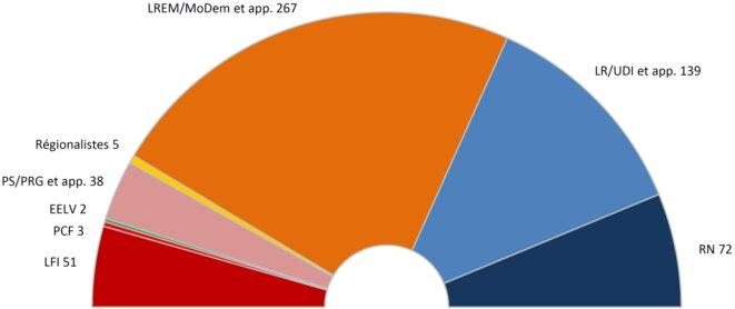 Composition de l'Assemblée nationale 2017-2022 à la proportionnelle