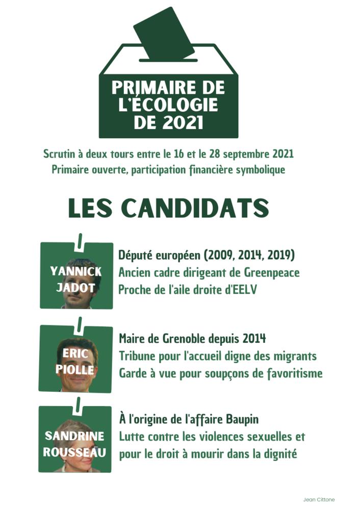 Les candidats à la primaire de l'écologie de 2021 © Jean Cittone