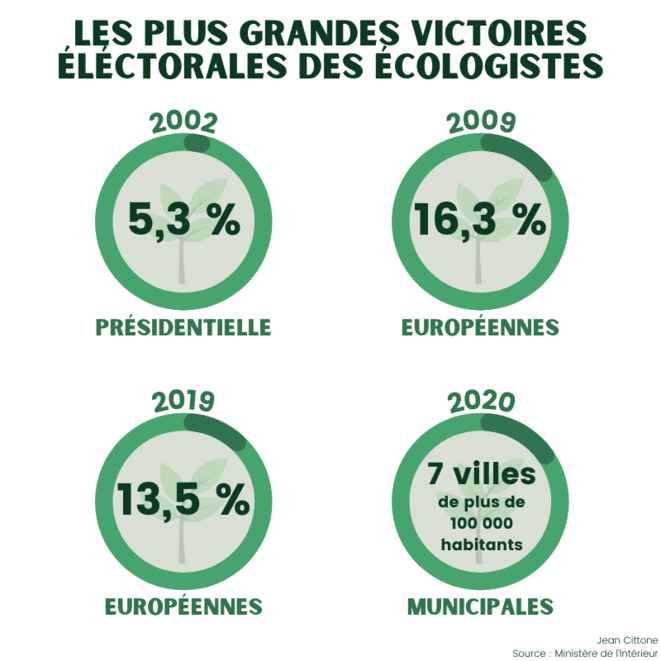 Les plus grandes victoires électorales des écologistes © Jean Cittone