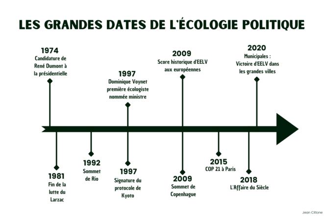 Les grandes dates de l'écologie politique © Jean Cittone