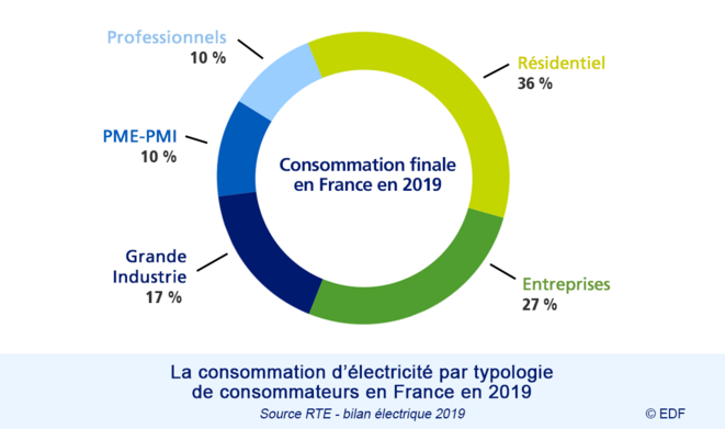 Répartition de la consommation © EDF