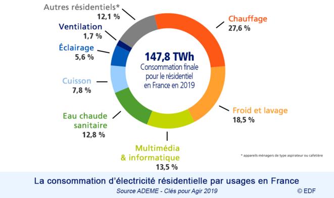 Répartition des usages pour le secteur résidentiel © EDF