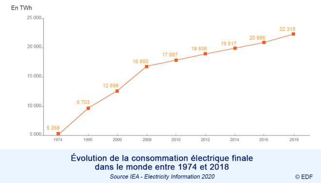 Evolution de la consommation électrique dans le Monde © EDF