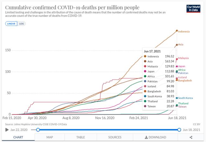 Fig.7 - Mortalité cumulée du Covid-19 © OurWorldInData.org
