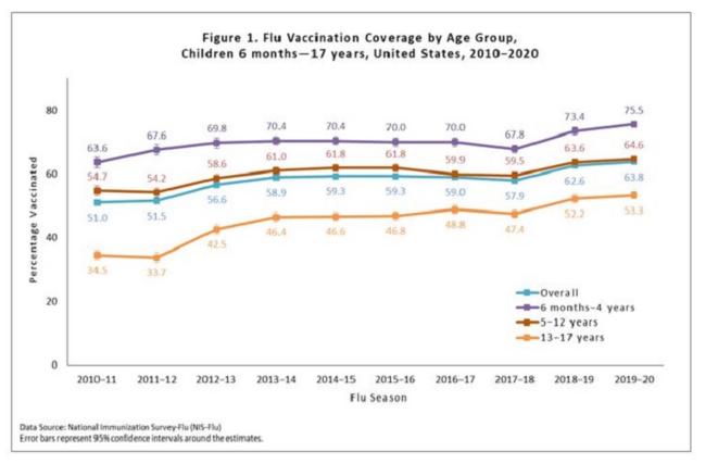 Fig.2 - Part de la population états-unienne couverte par les vaccins anti-grippaux © Centers for Disease Control and Prevention (CDC)